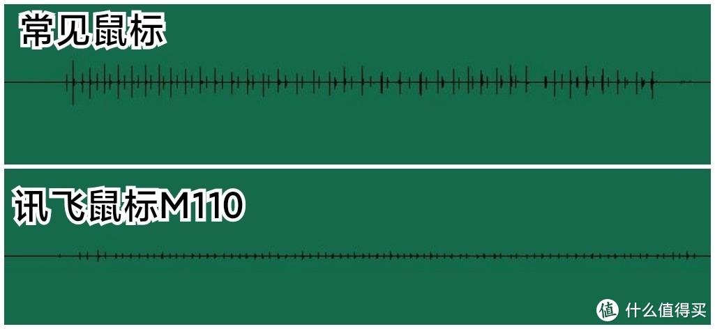 安静!吵到我打字了---科大讯飞智能鼠标M110