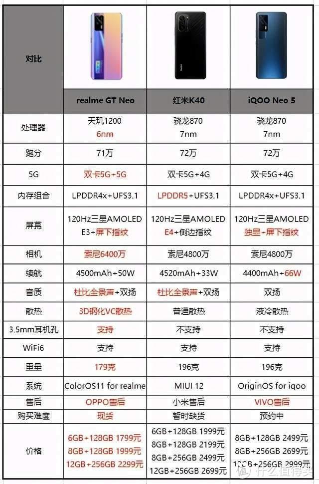 2K性价比新选择 真我GT Neo 5G旗舰射门员