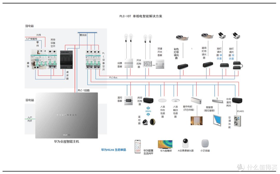 华为全屋智能PLC-IoT 优势在哪里?