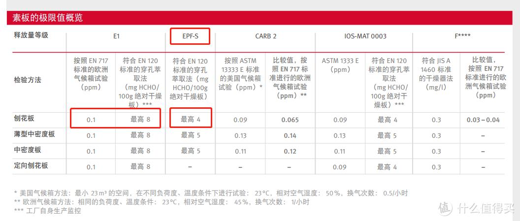 """欧美和日本常见环保标准具体要求。来自爱格官方PDF。这里还有一个细节,就是左上角的""""素板""""。"""