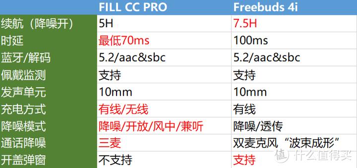 对标AirpodsPro?2021甜品级真无线深度评测FIILCCPro华为Freebuds4i
