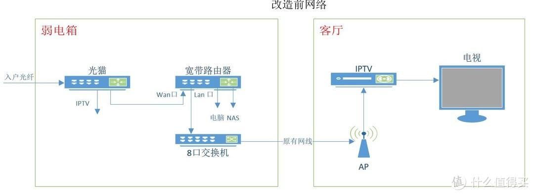 利用8口小交换机设置Vlan单线复用把IPTV和家庭宽带从弱电箱扩展到客厅