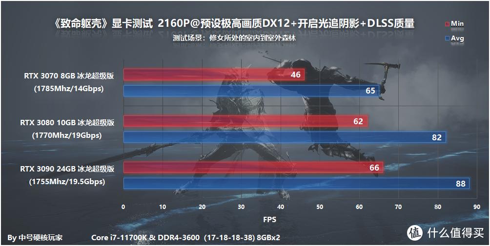 《致命躯壳》—创新画面又好的魂like,GTX 1660S入门RTX 3060光追流畅