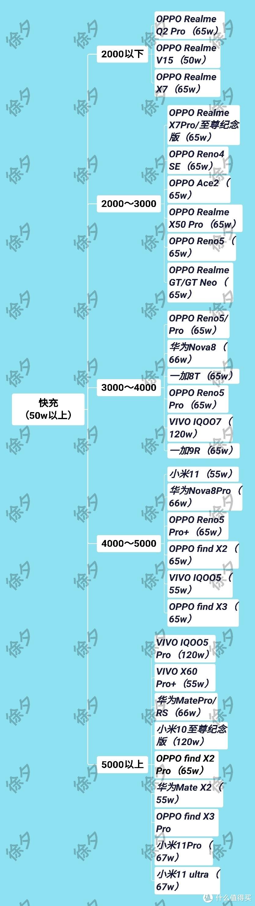 3000~4000元价位值得购买手机推荐(2021年5月)