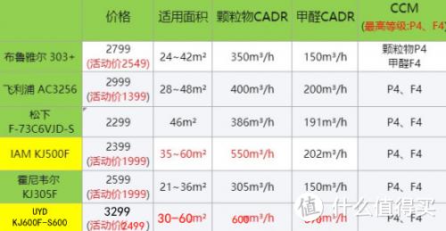 千元级别的甲醛神器,新房装修除甲醛神器有哪些?