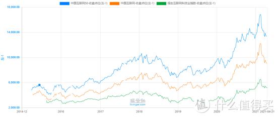 指数基金测评:一个月跌20%+,中概互联可以抄底了吗?