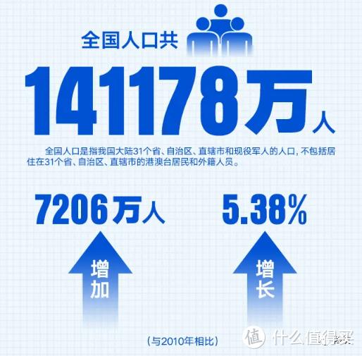 第七次人口普查结果公布,这几个数据和你我有关!
