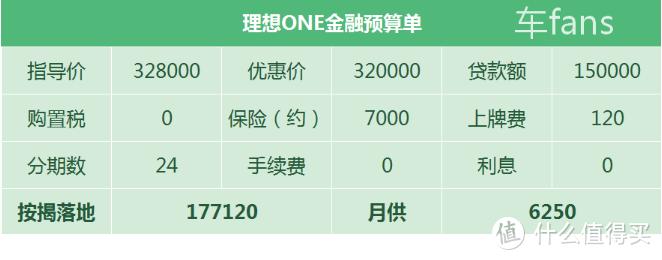 理想ONE:只因新款要上市,5月直降8000元