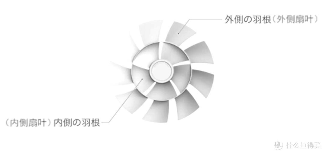 39到6490元的风扇谁更会吹?2021电风扇选购详解