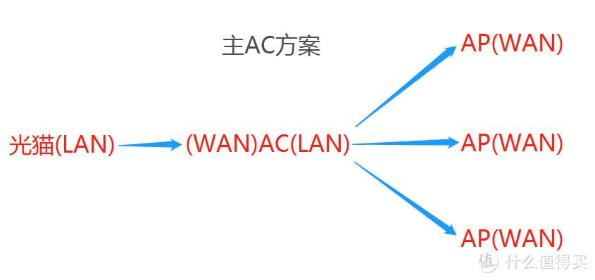 主AC方案