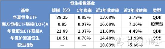指数基金测评:恒生指数投资怎么样?收益高吗?