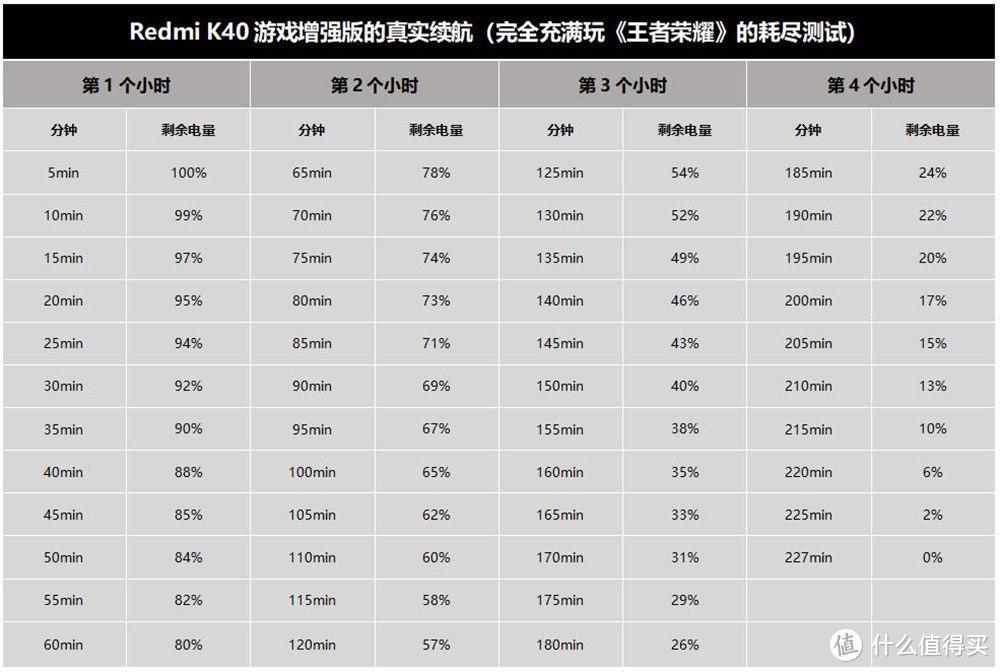网红三小时续航测试靠谱吗?Redmi K40游戏增强版将模型微变,手机差点没电