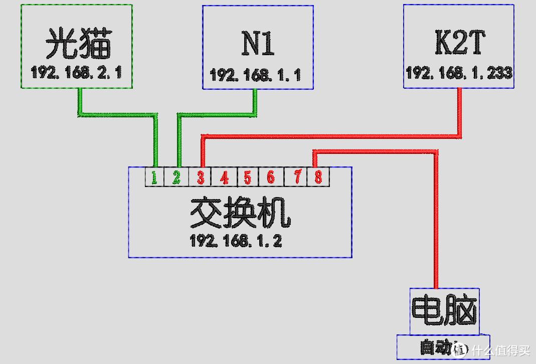 [N1盒子]N1 主路由器 加交换机 最优设置 推荐尝试