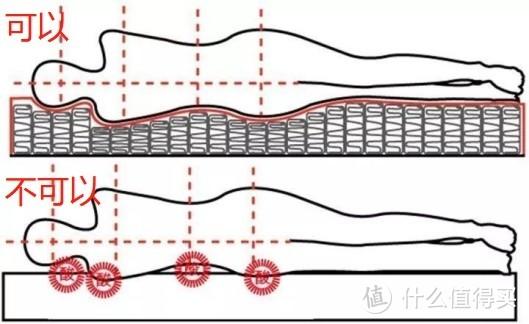 贴合身体曲线的床垫