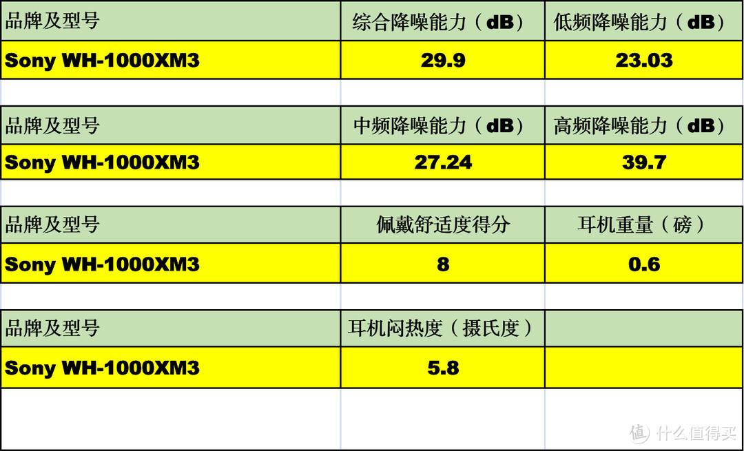 降低噪声污染:400元至1700元降噪耳机618购买攻略(附156款耳机的降噪能力对比)
