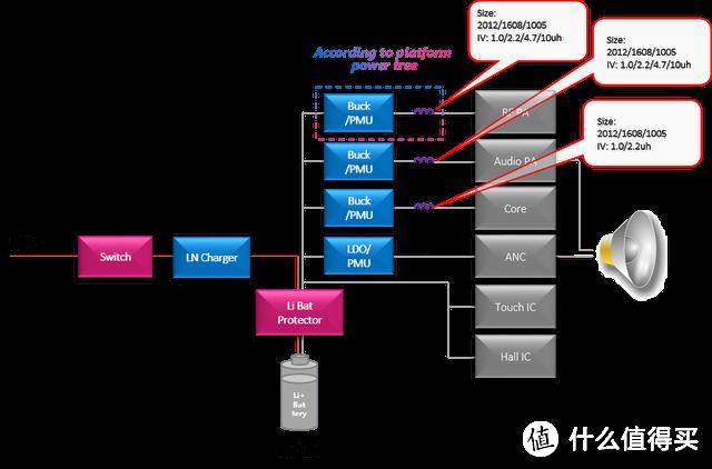 图2.耳机应用框图