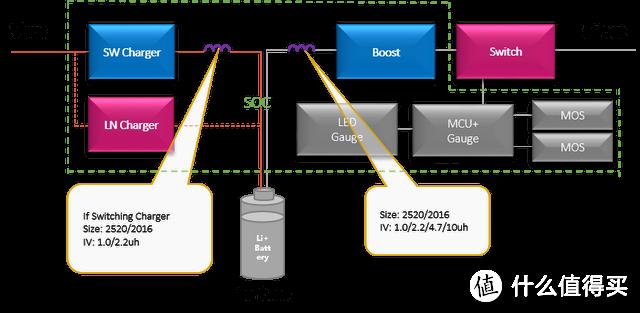 图1.充电仓应用框图