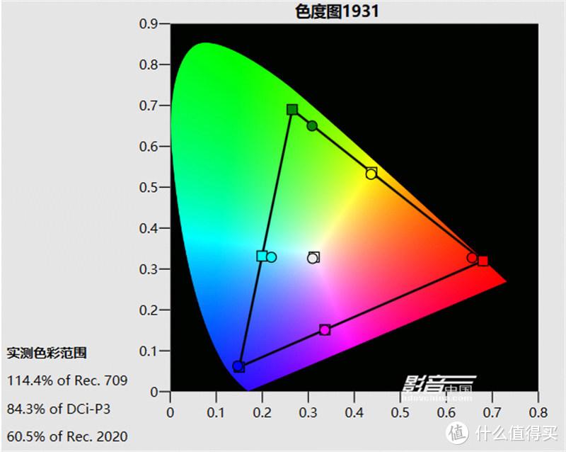 本次测试我们所采用的图像预设模式为HDR原始模式,D65预设色温,拥有33fL画面亮度,以及84.3%DCI-P3色域覆盖范围,白点基本达到D65,同时各主要色彩有着不错的准度