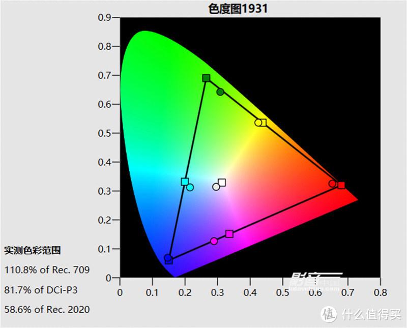 HDR明亮电影图像预设模式,D75预设色温,画面亮度为30fL,色域覆盖范围为81.7% DCI-P3