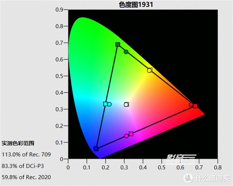 HDR电影胶片1图像预设模式,D65预设色温,画面亮度为30fL,色域覆盖范围为83.3% DCI-P3