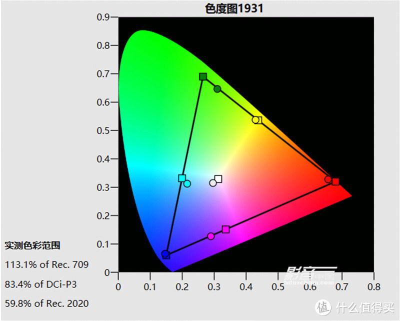 HDR TV图像预设模式,D75预设色温,画面亮度为29fL,色域覆盖范围为83.4% DCI-P3