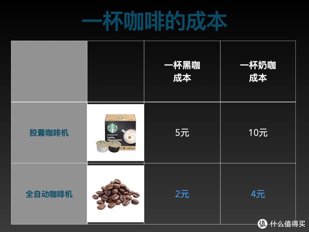 为何你需要一台全自动咖啡机?选购必读!