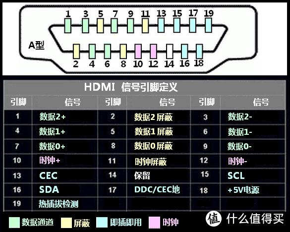 HDMI针脚定义