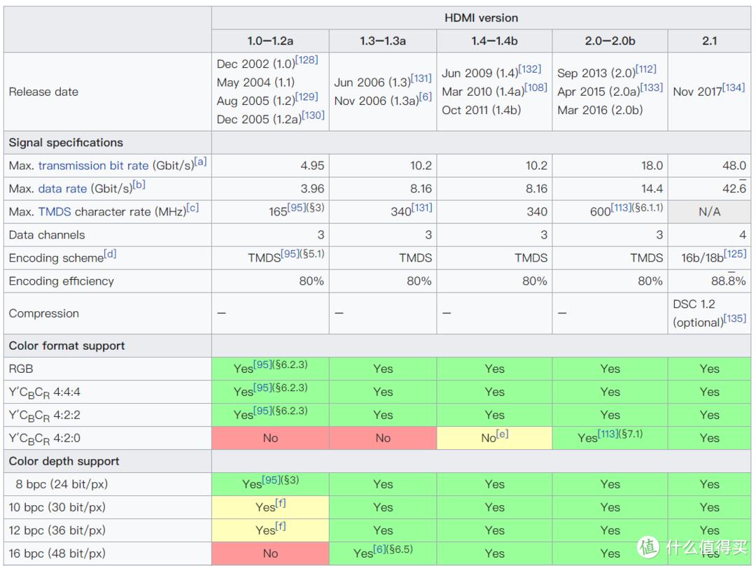 HDMI版本和数据能力