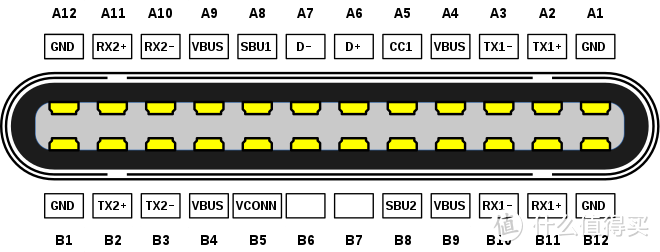 USB针脚定义图