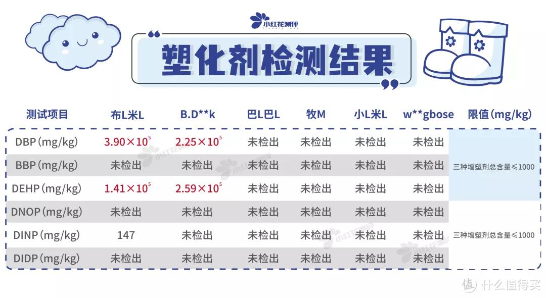 7款儿童雨靴测评:多款塑化剂超标数百倍,最高593倍!
