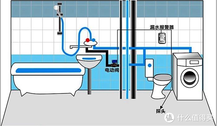 净水系统搭配漏水报警器