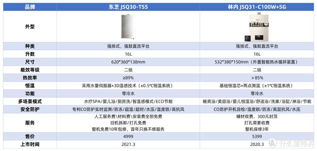 新房燃气热水器更换,林内和东芝的最终抉择,我为什么果断选择了东芝TS5