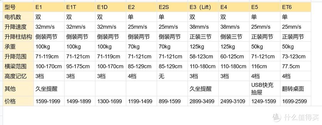 618桌面搭建指南:一文看全电动升降桌选购
