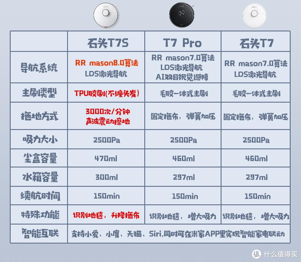 618石头扫地机器人选购攻略+型号推荐!热销款T7、T7Pro、T7S集尘套装怎么选?(文末评论有奖6.17已开奖)