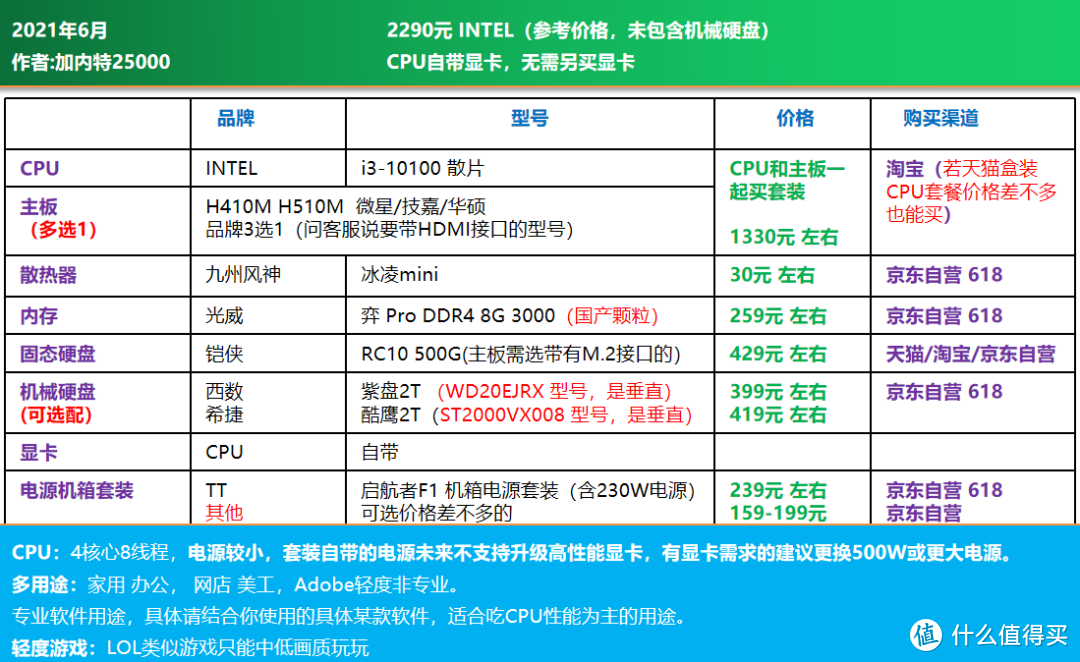 2021年6月 电脑DIY配置单 第1期 主观推荐(大品牌不差钱配置单将在第二期)