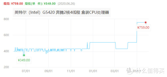 看看G5420涨价后的价格,换句话说机器省下的钱又花在CPU和内存上了,因为内存也涨了近400