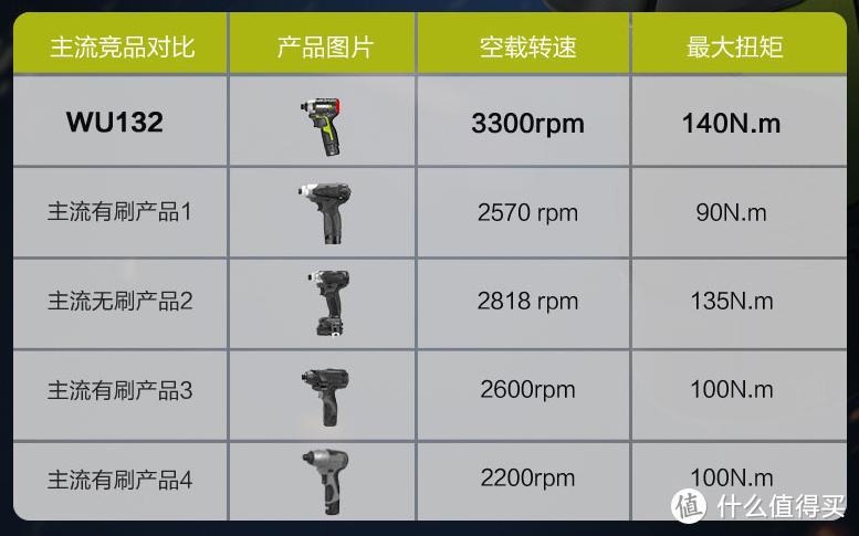 工具党618升级装备计划 无刷锂电钻怎么选