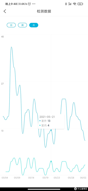 PM2.5数据