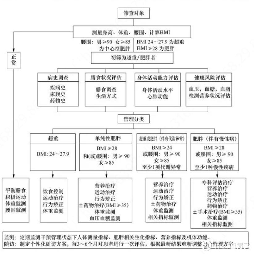 来源:《中国肥胖预防和控制蓝皮书》