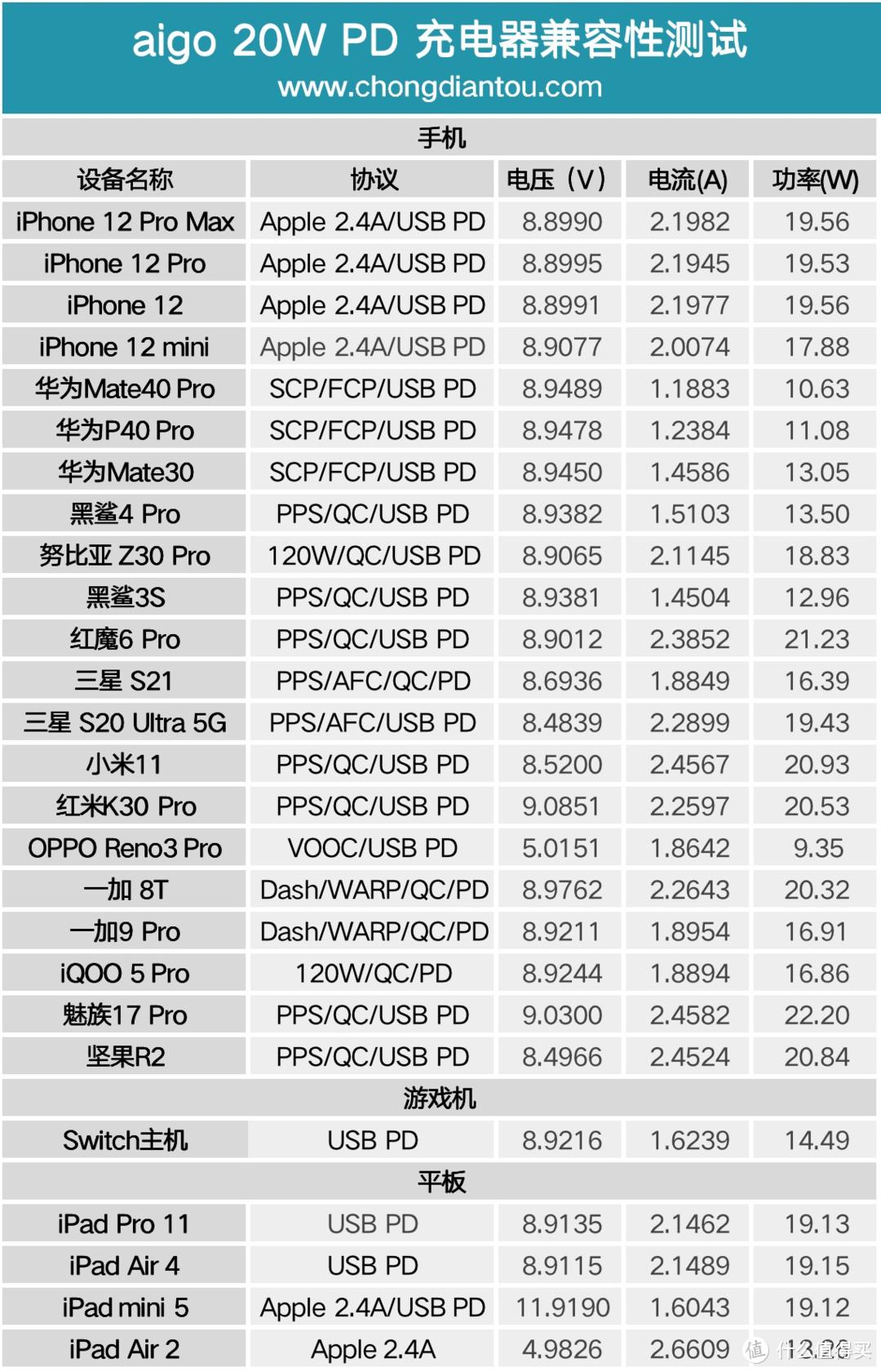 支持 iPhone 12 20W 快充,aigo 充电器 20W 快充版评测