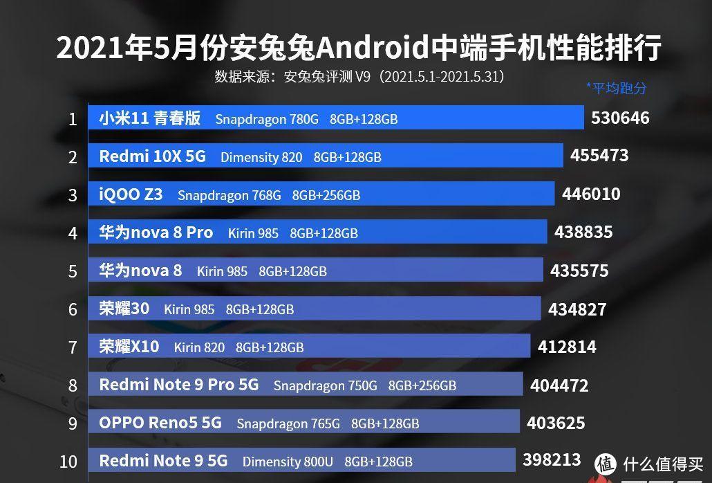 中端手机性能排行洗牌,5nm+159g,击败华为、vivo,排名第一