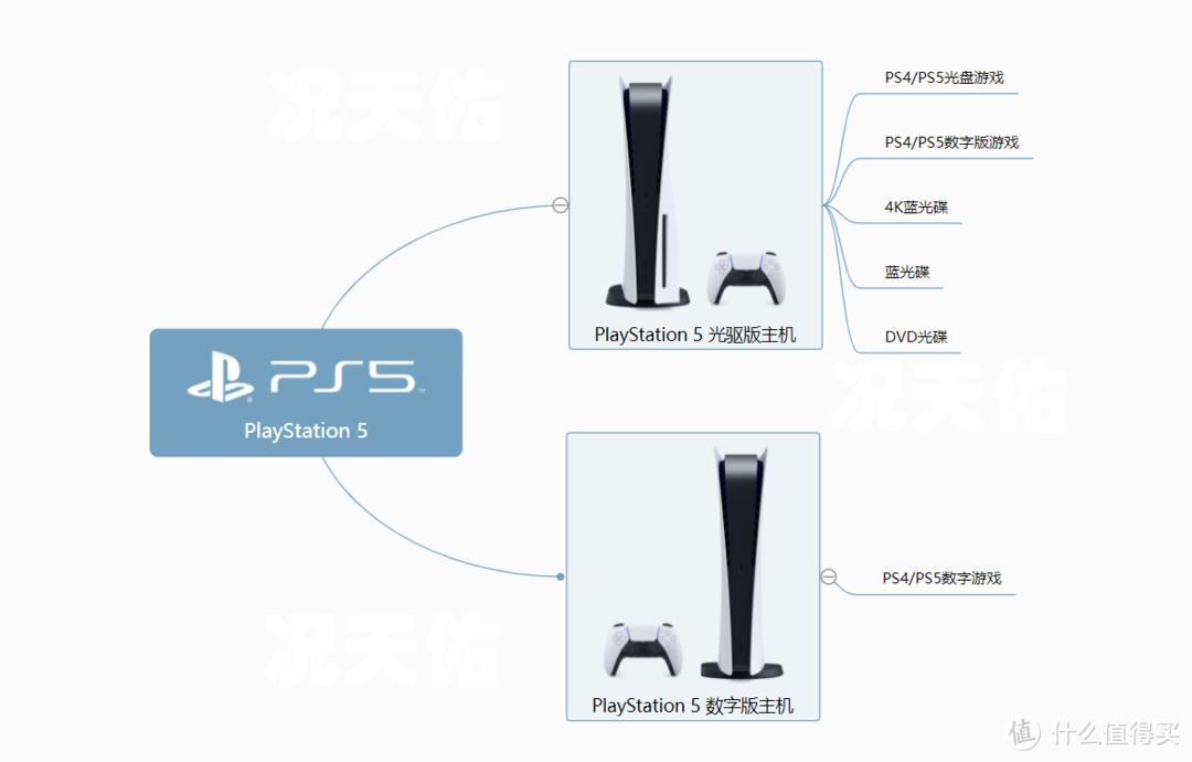 国行PlayStation5发售竟然引起了新一波的涨价热潮,赶在618前入手了日版光驱版 简晒