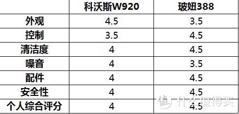 擦窗机器人实测:科沃斯W920 vs 玻妞388,到底哪款适合你?