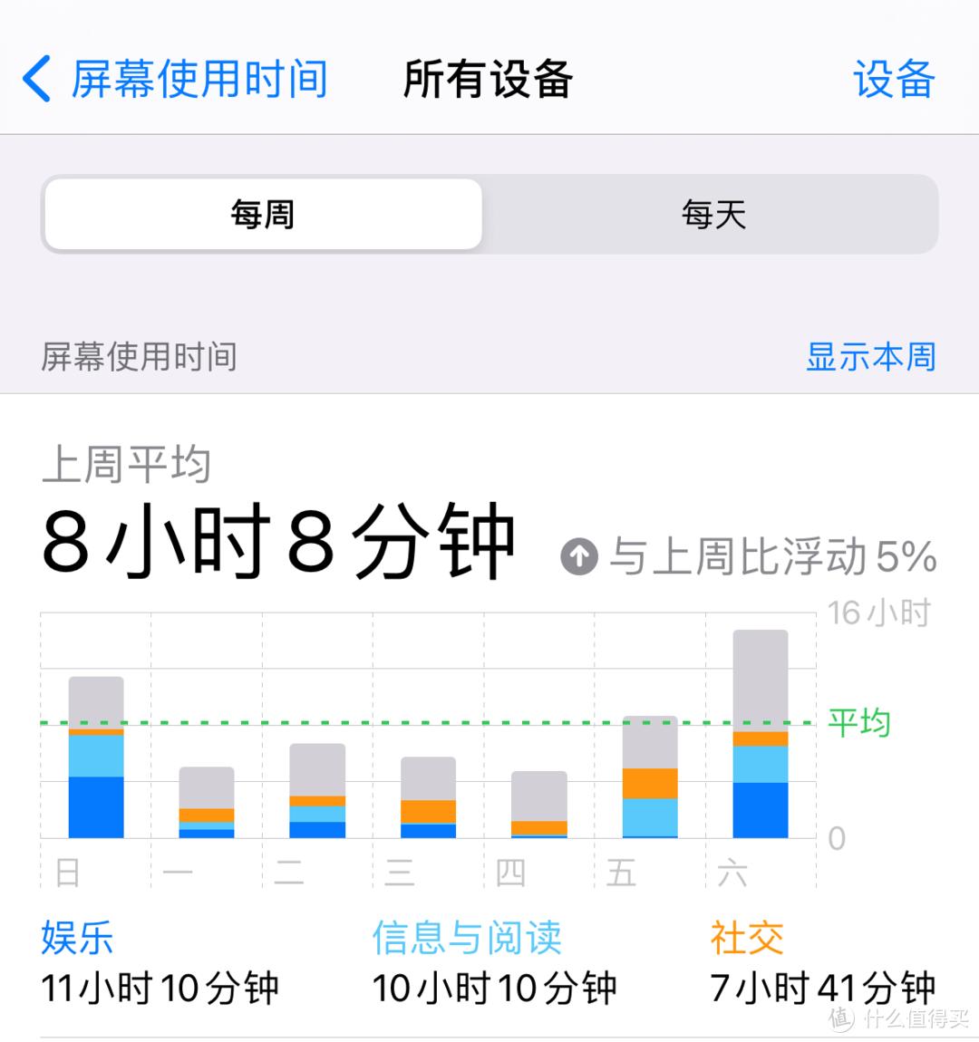 苹果需要均衡的iPhone 13,更大电池与更快的充电是基本功