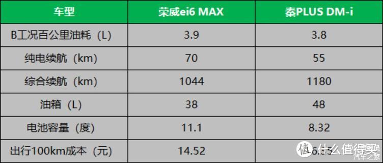 荣威ei6 MAX和比亚迪秦PLUS DM-i抉择?别犹豫,选荣威ei6 MAX!