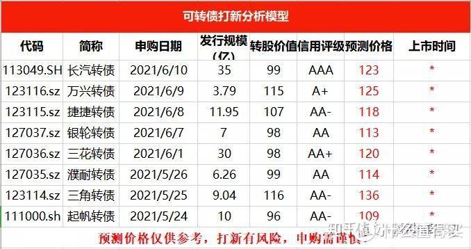 捷捷转债申购分析!!