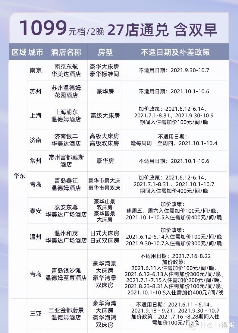 飞猪618大促销量过300房券汇总(截止至6月7日)