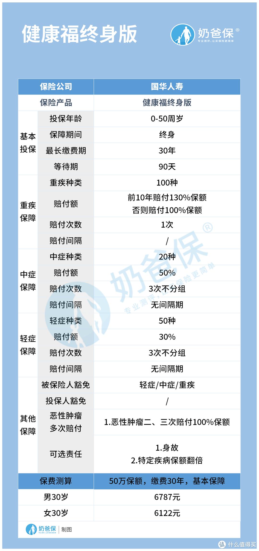 国华人寿重疾险保终身版本实用吗?选定期还是保终身?