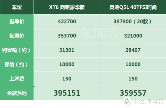凯迪拉克XT6:为了差异竞争,厂家把奥迪Q5L设为主要竞品