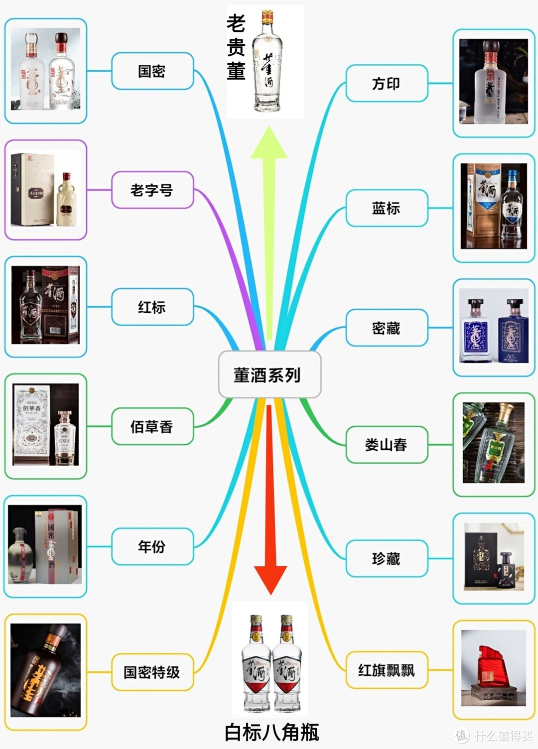 董酒产品线